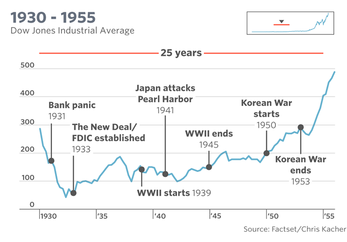 The Dow's tumultuous 120-year history, in one chart - Julio Urvina